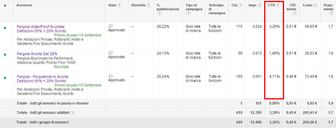 test annunci espansi google adwords